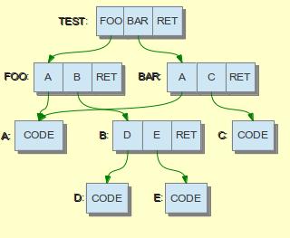 Threaded code