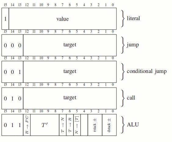 StrangeCPU #3  Instruction Slides - The Strangest CPU Yet! - Victor